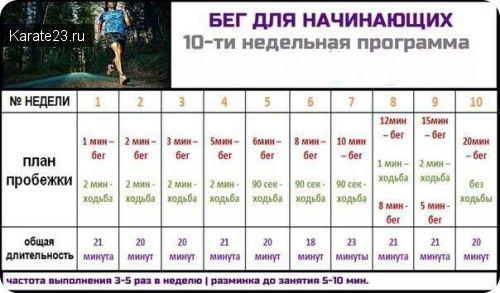 Схема бега для начинающих