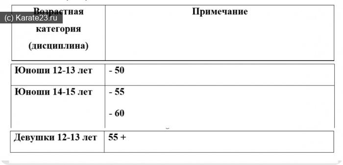 Турниры: Кубок Дона СККР по Киокушин каратэ 18 апреля 2021 в Ростове на Дону