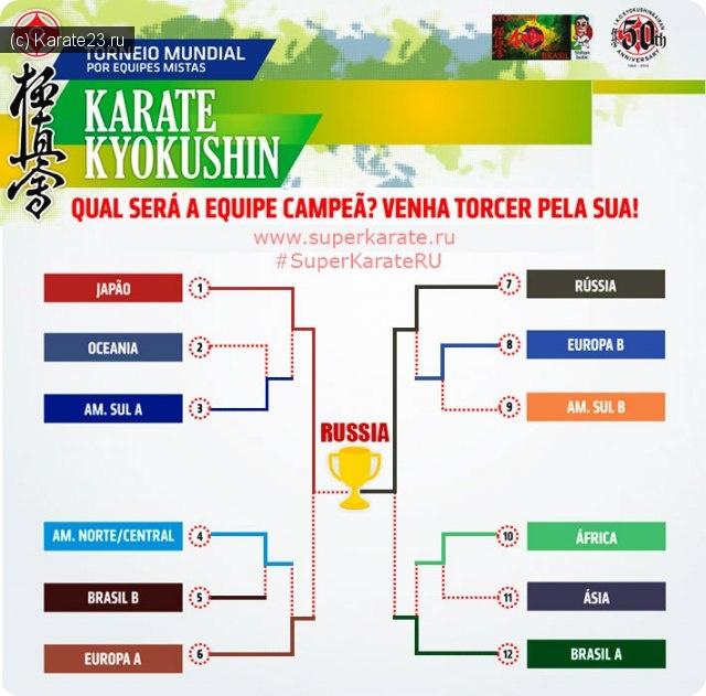 Новости Киокушина: Первый командный Кубок Мира по киокусинкай карате в Бразилии.